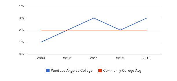 West Los Angeles College More&nbsp(2009-2013)