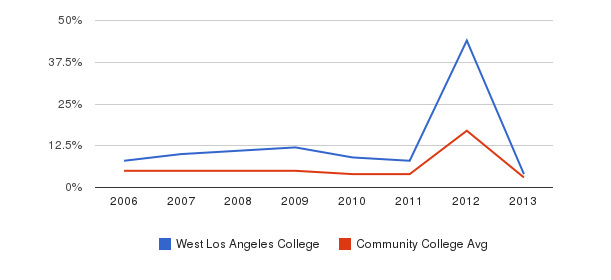 West Los Angeles College Unknown&nbsp(2006-2013)