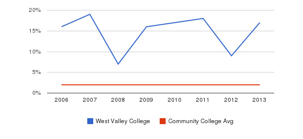 West Valley College Asian&nbsp(2006-2013)