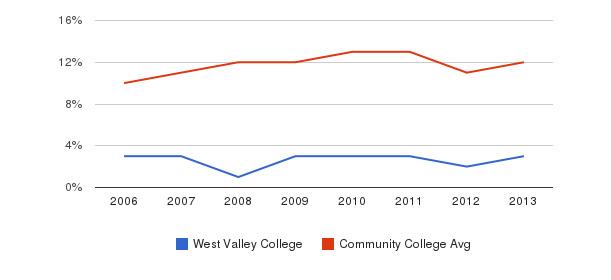 West Valley College Black&nbsp(2006-2013)