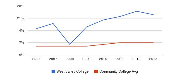West Valley College Hispanic&nbsp(2006-2013)
