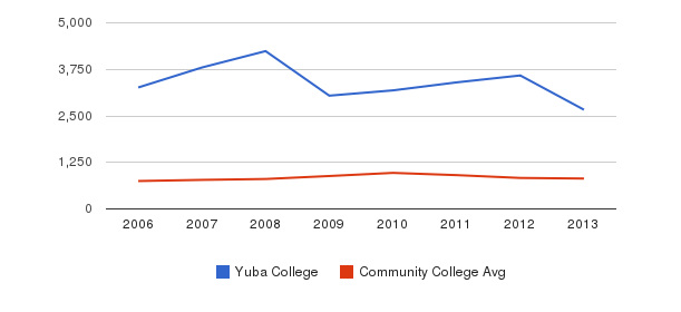 Yuba College Full-Time Students&nbsp(2006-2013)