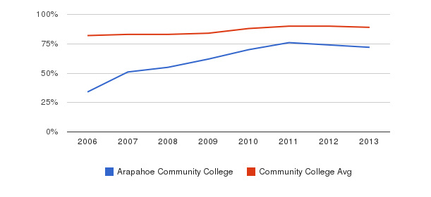 Arapahoe Community College % Students Receiving Some Financial Aid&nbsp(2006-2013)