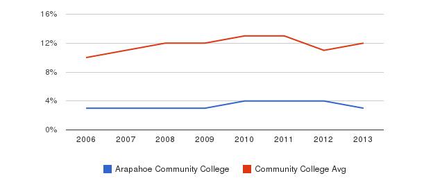 Arapahoe Community College Black&nbsp(2006-2013)