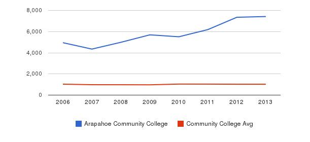 Arapahoe Community College Part-Time Students&nbsp(2006-2013)