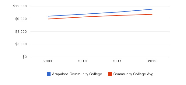 Arapahoe Community College Out-State Tuition Fees&nbsp(2009-2012)