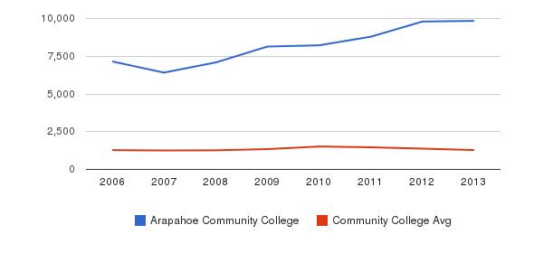 Arapahoe Community College Total Enrollment&nbsp(2006-2013)