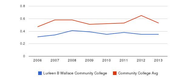 Lurleen B Wallace Community College Diversity Score&nbsp(2006-2013)