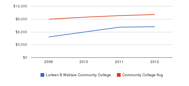 Lurleen B Wallace Community College Out-State Tuition Fees&nbsp(2009-2012)