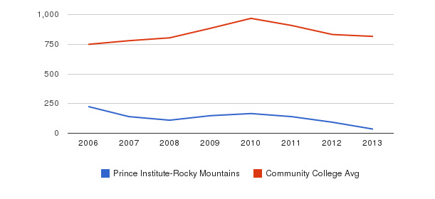Prince Institute-Rocky Mountains Full-Time Students&nbsp(2006-2013)