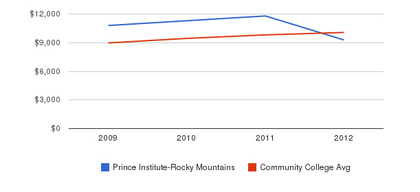 Prince Institute-Rocky Mountains Out-State Tuition Fees&nbsp(2009-2012)