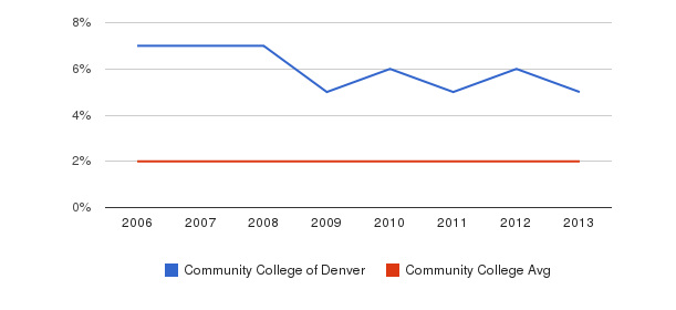 Community College of Denver Asian&nbsp(2006-2013)