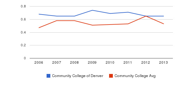 Community College of Denver Diversity Score&nbsp(2006-2013)