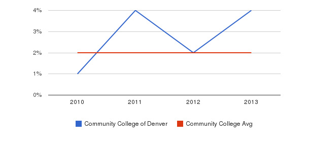 Community College of Denver More&nbsp(2010-2013)