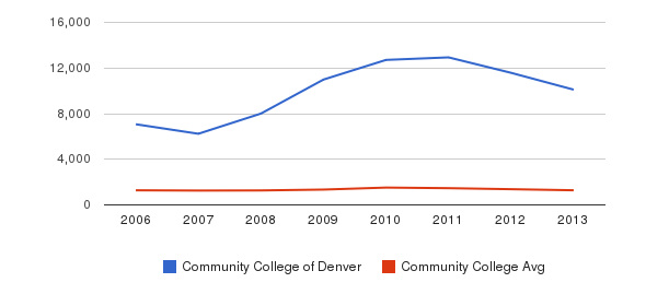 Community College of Denver Total Enrollment&nbsp(2006-2013)