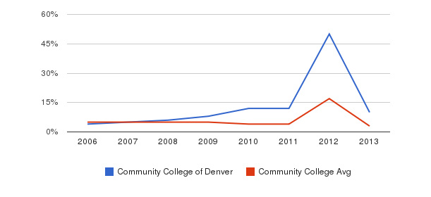 Community College of Denver Unknown&nbsp(2006-2013)