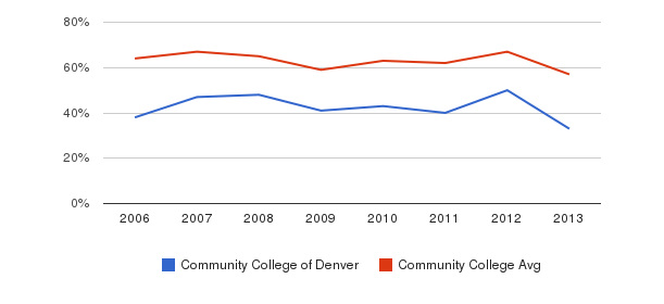 Community College of Denver White&nbsp(2006-2013)