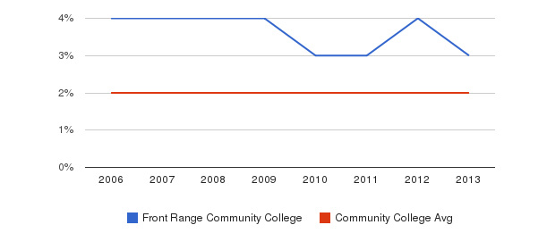 Front Range Community College Asian&nbsp(2006-2013)