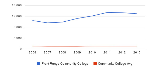 Front Range Community College Part-Time Students&nbsp(2006-2013)