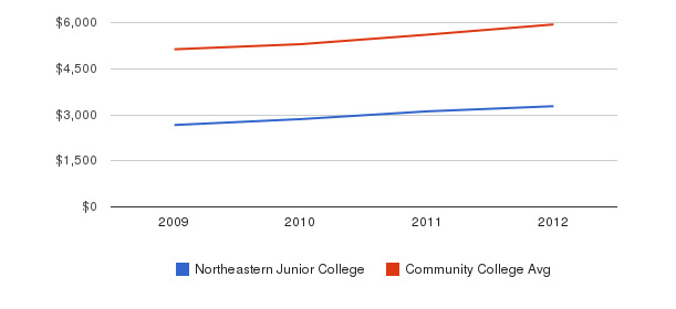 Northeastern Junior College In-State Tuition Fees&nbsp(2009-2012)
