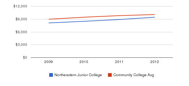 Northeastern Junior College Out-State Tuition Fees&nbsp(2009-2012)