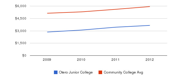 Otero Junior College In-State Tuition Fees&nbsp(2009-2012)