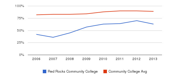 Red Rocks Community College % Students Receiving Some Financial Aid&nbsp(2006-2013)