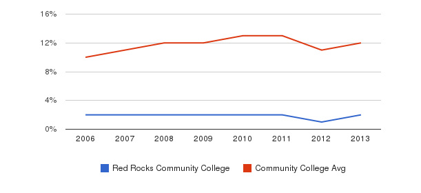 Red Rocks Community College Black&nbsp(2006-2013)