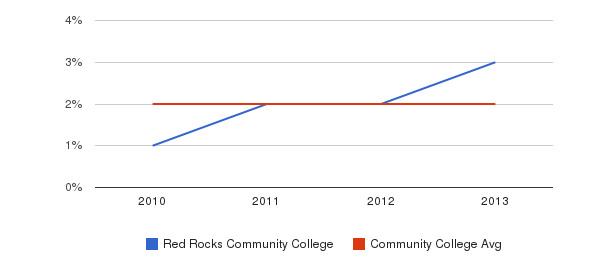 Red Rocks Community College More&nbsp(2010-2013)