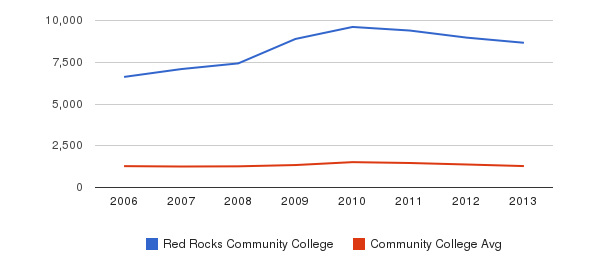 Red Rocks Community College Total Enrollment&nbsp(2006-2013)