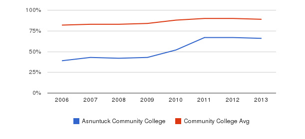 Asnuntuck Community College % Students Receiving Some Financial Aid&nbsp(2006-2013)
