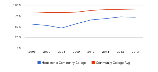 Housatonic Community College % Students Receiving Some Financial Aid&nbsp(2006-2013)
