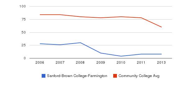 Sanford-Brown College-Farmington Total Faculty&nbsp(2006-2013)