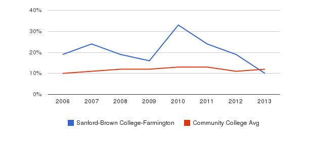 Sanford-Brown College-Farmington Black&nbsp(2006-2013)