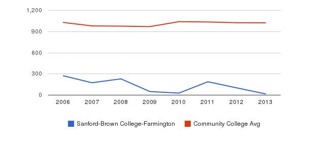 Sanford-Brown College-Farmington Part-Time Students&nbsp(2006-2013)