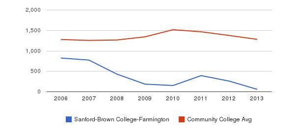 Sanford-Brown College-Farmington Total Enrollment&nbsp(2006-2013)