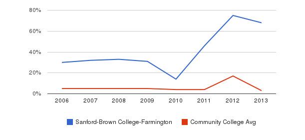 Sanford-Brown College-Farmington Unknown&nbsp(2006-2013)