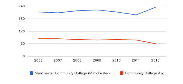 Manchester Community College (Manchester - 6040) Total Faculty&nbsp(2006-2013)