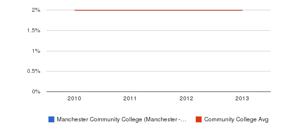 Manchester Community College (Manchester - 6040) More&nbsp(2010-2013)