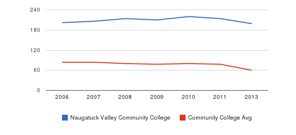 Naugatuck Valley Community College Total Faculty&nbsp(2006-2013)