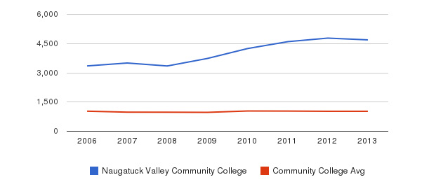 Naugatuck Valley Community College Part-Time Students&nbsp(2006-2013)