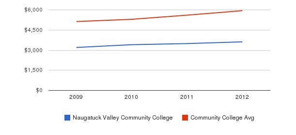 Naugatuck Valley Community College In-State Tuition Fees&nbsp(2009-2012)