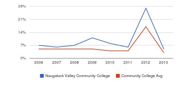 Naugatuck Valley Community College Unknown&nbsp(2006-2013)