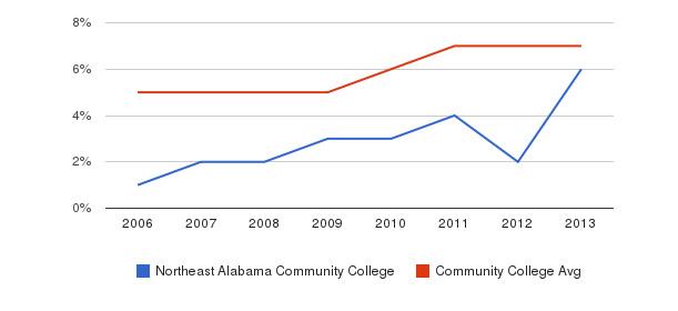 Northeast Alabama Community College Hispanic&nbsp(2006-2013)