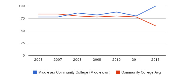 Middlesex Community College (Middletown) Total Faculty&nbsp(2006-2013)