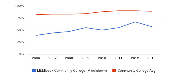 Middlesex Community College (Middletown) % Students Receiving Some Financial Aid&nbsp(2006-2013)