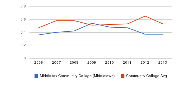 Middlesex Community College (Middletown) Diversity Score&nbsp(2006-2013)