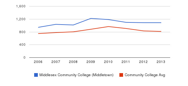 Middlesex Community College (Middletown) Full-Time Students&nbsp(2006-2013)