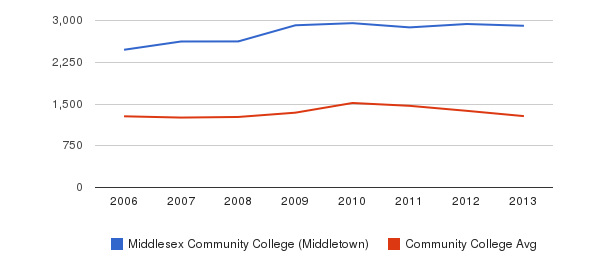 Middlesex Community College (Middletown) Total Enrollment&nbsp(2006-2013)