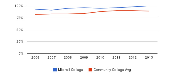 Mitchell College % Students Receiving Some Financial Aid&nbsp(2006-2013)